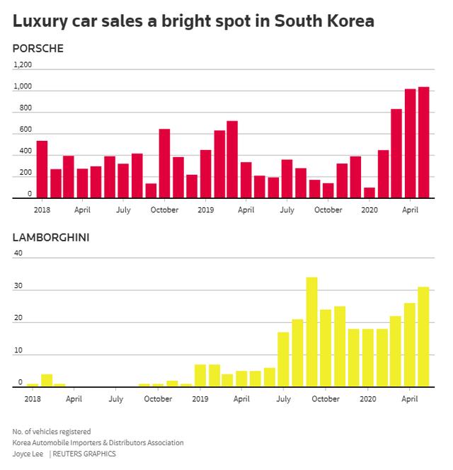 Giới đại gia Hàn Quốc đổ xô mua xe sang sau dịch Covid-19 - Ảnh 1.