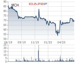 Masan Consumer (MCH): Kế hoạch lãi 4.600 tỷ đồng đến 4.900 tỷ đồng năm 2020 - Ảnh 2.