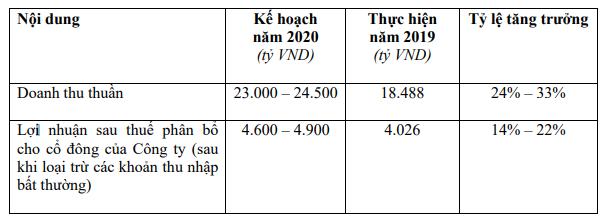 Masan Consumer (MCH): Kế hoạch lãi 4.600 tỷ đồng đến 4.900 tỷ đồng năm 2020 - Ảnh 1.