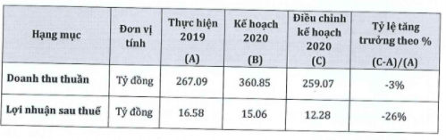 SCD đạt lãi ròng 2019 tăng gấp 3,2 lần: Thương hiệu vang bóng Sá xị Chương Dương dần hồi sinh với sự hậu thuẫn từ Thaibev? - Ảnh 2.