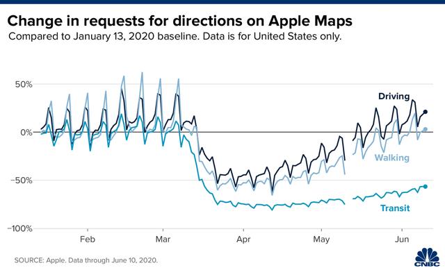 Bất ngờ: Apple Maps trở thành 1 chỉ báo cho thấy nền kinh tế Mỹ đang hồi phục sau dịch Covid-19 - Ảnh 2.