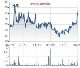 SOWATCO chi 300 tỷ đồng để sở hữu hơn 20% cổ phần Cảng Đồng Nai (PDN) - Ảnh 1.