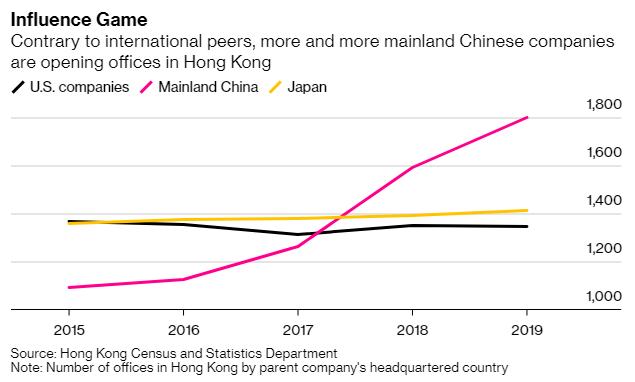 Ngoài chính trị, Trung Quốc đang kìm kẹp nền kinh tế Hồng Kông như thế nào? - Ảnh 1.