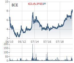 Cổ phiếu lập đỉnh, Xây dựng Giao thông Bình Dương (BCE) lên kế hoạch phát hành 5 triệu cổ phiếu tăng vốn điều lệ - Ảnh 1.