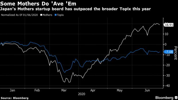 Không chỉ khuấy đảo TTCK Mỹ, đội quân nhà đầu tư gà mờ còn càn quét khắp châu Á và châu Âu đua nhau bắt đáy cổ phiếu - Ảnh 1.