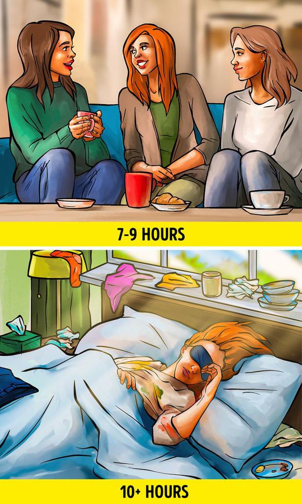 Nếu đang ngủ nhiều hơn 10 tiếng/ngày thì nên cẩn thận vì có thể bạn đang gặp phải những vấn đề sức khỏe sau - Ảnh 2.