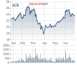 Phó TGĐ ngân hàng ACB mua xong 300.000 cổ phiếu - Ảnh 1.