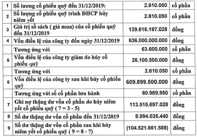 Họp ĐHĐCĐ Nhà Từ Liêm: Hủy hơn 2,6 triệu cổ phiếu quỹ, điều chỉnh giảm kế hoạch kinh doanh do ảnh hưởng của Covid-19 - Ảnh 2.