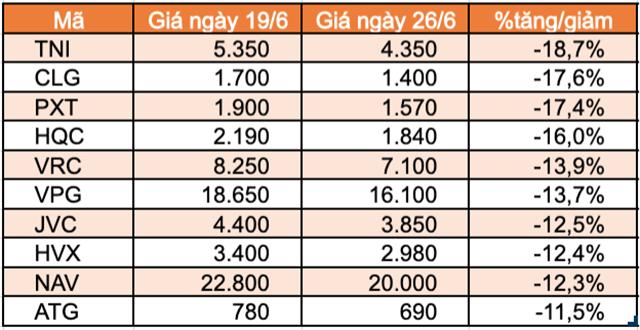 Top 10 cổ phiếu tăng/giảm mạnh nhất tuần: Thaiholdings liên tục tăng trần kể từ khi niêm yết - Ảnh 1.