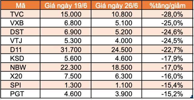 Top 10 cổ phiếu tăng/giảm mạnh nhất tuần: Thaiholdings liên tục tăng trần kể từ khi niêm yết - Ảnh 2.
