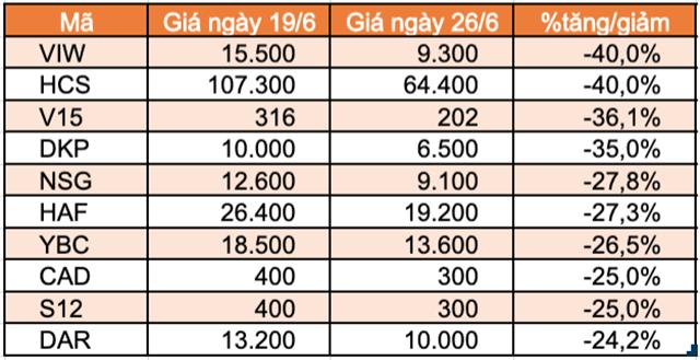 Top 10 cổ phiếu tăng/giảm mạnh nhất tuần: Thaiholdings liên tục tăng trần kể từ khi niêm yết - Ảnh 3.