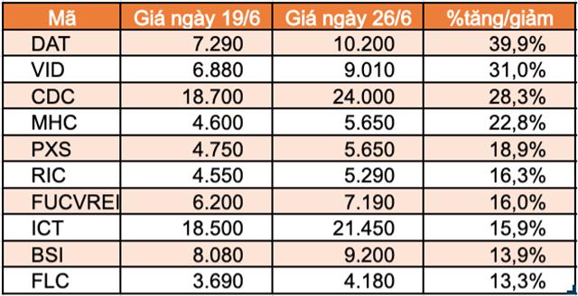 Top 10 cổ phiếu tăng/giảm mạnh nhất tuần: Thaiholdings liên tục tăng trần kể từ khi niêm yết - Ảnh 4.