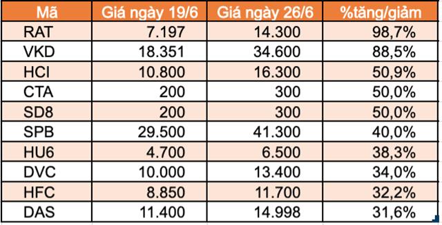 Top 10 cổ phiếu tăng/giảm mạnh nhất tuần: Thaiholdings liên tục tăng trần kể từ khi niêm yết - Ảnh 6.