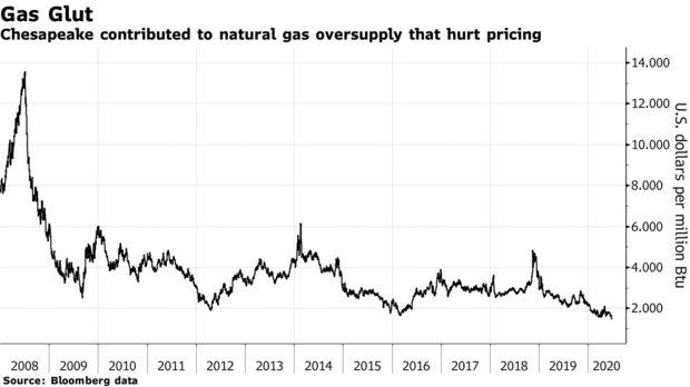 Công ty dầu đá phiến lớn nhất nhì nước Mỹ tuyên bố phá sản - Ảnh 2.