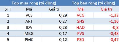 Khối ngoại tiếp tục bán ròng, VN-Index mất gần 23 điểm trong phiên 29/6 - Ảnh 2.