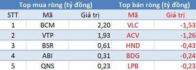 Khối ngoại tiếp tục bán ròng, VN-Index mất gần 23 điểm trong phiên 29/6 - Ảnh 3.