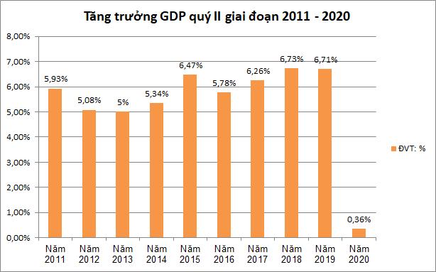 GDP tăng trưởng thấp nhất 10 năm - Ảnh 1.