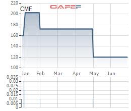 Cholimex (CMF) chốt quyền nhận cổ tức bằng tiền tỷ lệ 50%, giá cổ phiếu vẫn duy trì ở mức cao - Ảnh 1.