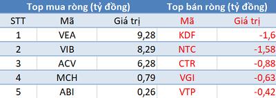 """Phiên 3/6: Khối ngoại quay đầu bán ròng, tập trung """"xả"""" E1VFVN30 trong ngày VN-Index vượt mốc 880 điểm - Ảnh 3."""