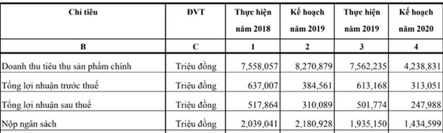 ĐHCĐ Habeco: Sản lượng hồi phục sau Covid-19, ước lãi 100 tỷ đồng trong 6 tháng đầu năm - Ảnh 1.