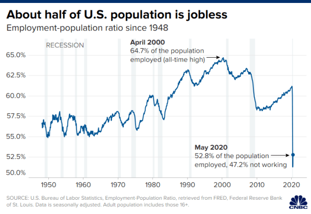 Gần một nửa dân số Mỹ thất nghiệp vì Covid-19 - Ảnh 1.