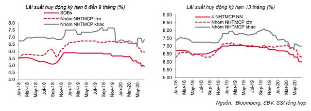 Lãi suất tiếp tục giảm trên 2 thị trường - Ảnh 2.