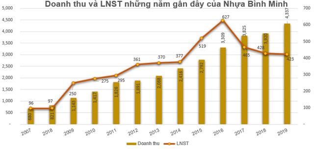 Nhựa Bình Minh (NBMP) chốt quyền nhận cổ tức đợt 3/2019 bằng tiền - Ảnh 1.