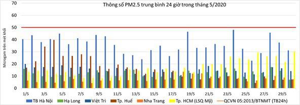 Chất lượng không khí ở Hà Nội và các đô thị ra sao trong tháng 5? - Ảnh 1.