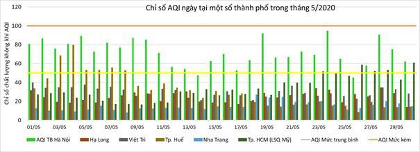 Chất lượng không khí ở Hà Nội và các đô thị ra sao trong tháng 5? - Ảnh 2.