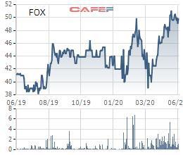 FPT Telecom (FOX) chốt quyền phát hành gần 25 triệu cổ phiếu trả cổ tức năm 2019 - Ảnh 1.