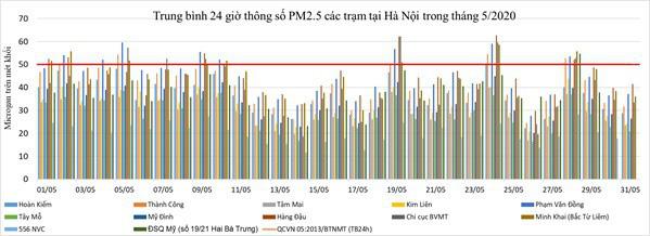 Chất lượng không khí ở Hà Nội và các đô thị ra sao trong tháng 5? - Ảnh 3.