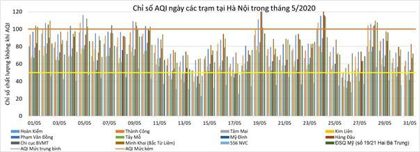 Chất lượng không khí ở Hà Nội và các đô thị ra sao trong tháng 5? - Ảnh 4.