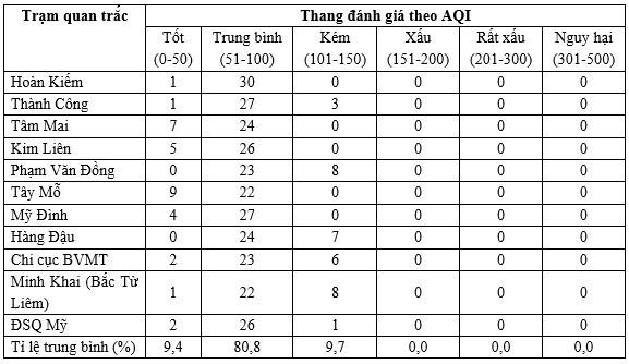 Chất lượng không khí ở Hà Nội và các đô thị ra sao trong tháng 5? - Ảnh 5.