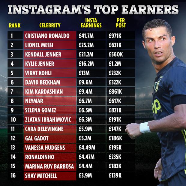 Choáng trước số tiền Ronaldo kiếm được mỗi năm từ trang Instagram có 222 triệu người theo dõi: Tính sơ sơ đã hơn 1.200 tỷ, vượt cả tiền lương đá bóng - Ảnh 1.