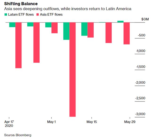 Vì sao giới đầu tư tháo chạy khỏi ETF trái phiếu, cổ phiếu châu Á? - Ảnh 1.