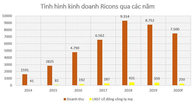 CEO Ricons: Ngừng nhận thầu từ Coteccons không ảnh hưởng đến kinh doanh - Ảnh 1.