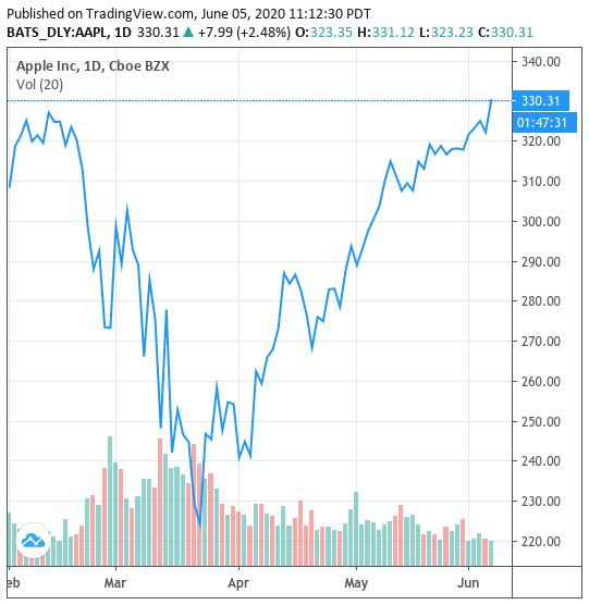 Mặc kệ dịch bệnh, biểu tình, cổ phiếu Apple vừa tiến đến mức cao nhất mọi thời đại, sẵn sàng chinh phục cột mốc giá trị 2 nghìn tỷ USD - Ảnh 1.
