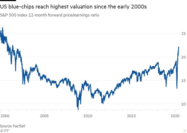 Các quỹ đầu tư chuẩn bị cho đợt lao dốc thứ 2 của thị trường chứng khoán - Ảnh 2.