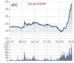 KDC tăng mạnh, ông Trần Lệ Nguyên chỉ mua được 1,8 triệu cổ phiếu - Ảnh 1.