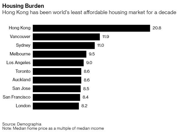 Mặc bất ổn, sức hấp dẫn của thị trường bất động sản đắt đỏ nhất thế giới vẫn không hề giảm sút: Hàng chục người xếp hàng dưới mưa chỉ để mua nhà  - Ảnh 2.