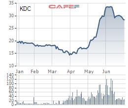 VinaCapital mua hơn 5 triệu cổ phiếu Kido (KDC) trong tháng 6 - Ảnh 1.