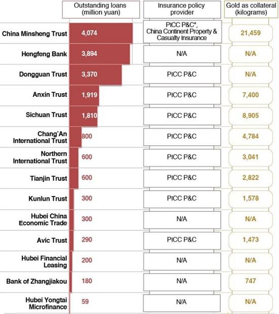 Công ty Trung Quốc đã làm giả 83 tấn vàng để vay trót lọt 2,8 tỷ USD như thế nào? - Ảnh 2.