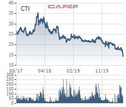 Cổ phiếu vẫn liên tục dò đáy, một Phó Tổng giám đốc Cường Thuận Idico (CTI) vẫn đăng ký bán 2 triệu cổ phiếu - Ảnh 1.