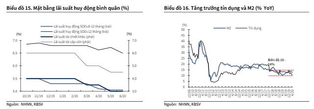 KBSC: Siết vốn ngắn hạn cho vay trung dài hạn có thể đảo chiều lãi suất tiền gửi - Ảnh 1.