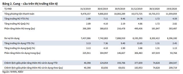 KBSC: Siết vốn ngắn hạn cho vay trung dài hạn có thể đảo chiều lãi suất tiền gửi - Ảnh 3.