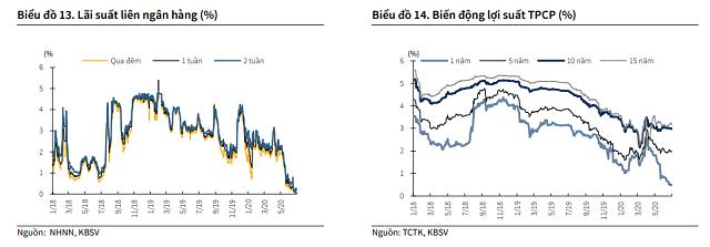 KBSC: Siết vốn ngắn hạn cho vay trung dài hạn có thể đảo chiều lãi suất tiền gửi - Ảnh 4.