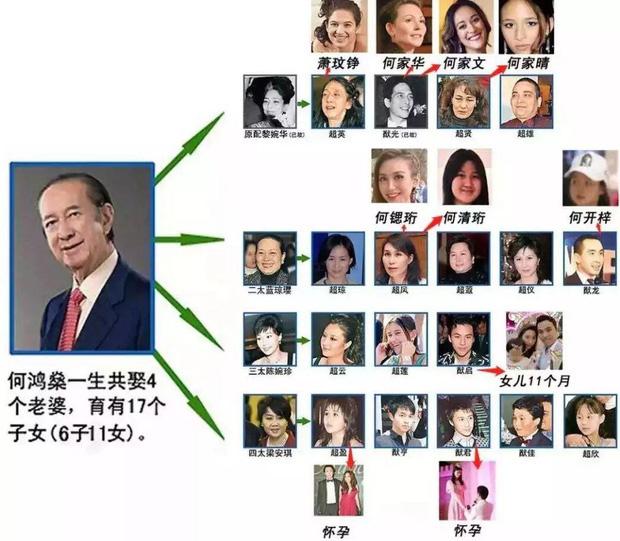 Cuộc tranh chấp gia sản lớn nhất châu Á: Trùm sòng bạc Macau sẽ chia 1,5 triệu tỷ đồng cho 3 bà vợ, 16 người con như thế nào? - Ảnh 5.