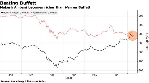 Tài sản của tỷ phú giàu nhất châu Á bất ngờ vượt Warren Buffett  - Ảnh 1.