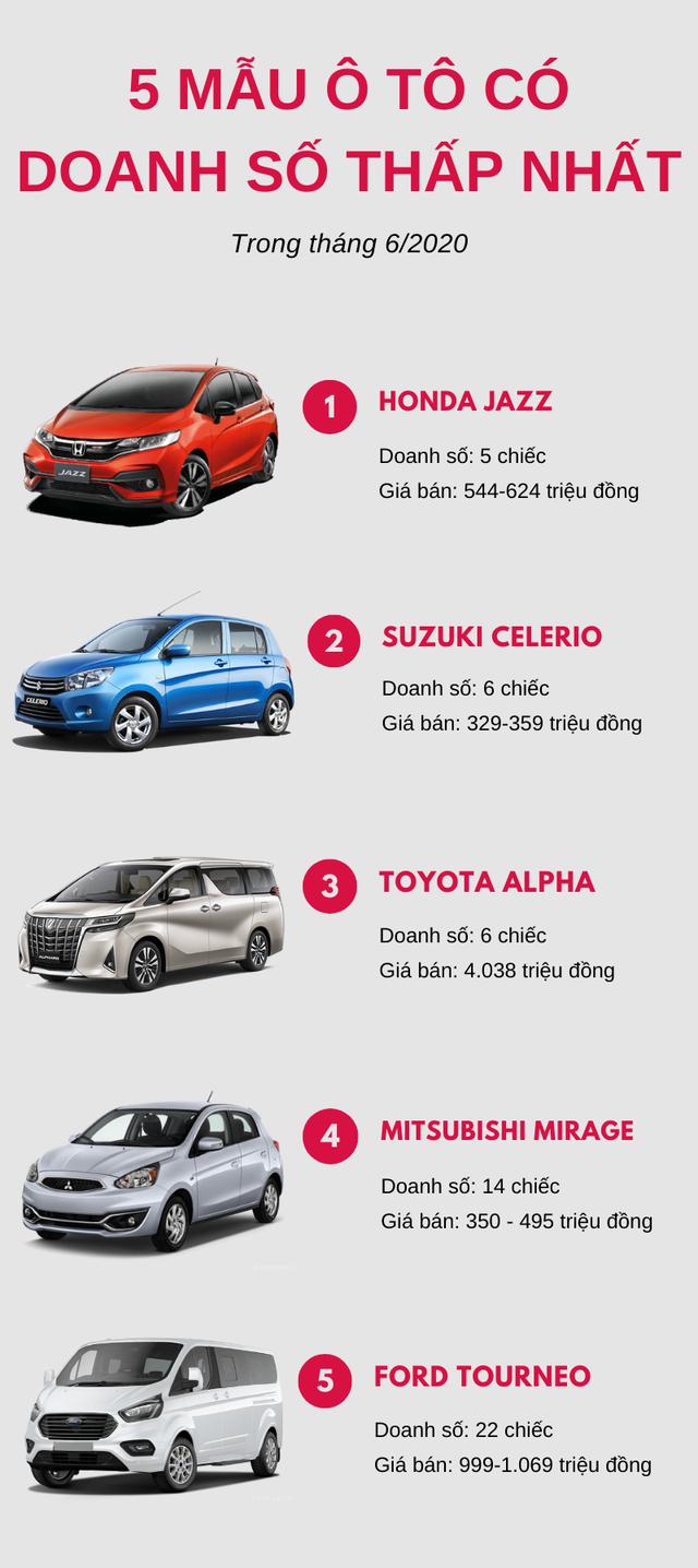 Top 5 mẫu ô tô ế ẩm nhất tháng 6/2020: Honda Jazz đứng đầu bảng - Ảnh 1.