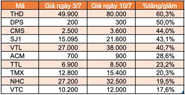 Top 10 cổ phiếu tăng/giảm mạnh nhất tuần: Sabeco và Gelex tạo bất ngờ - Ảnh 2.